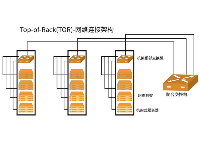 データセンターのケーブル配線におけるAOCの適用