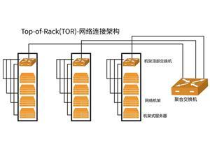 Aplicação de AOC em cabeamento de Data Center