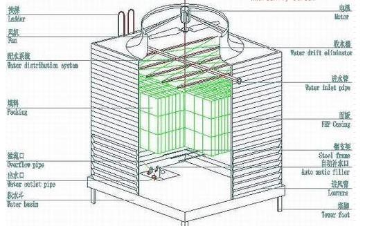 Mechanical Equipment Cooling