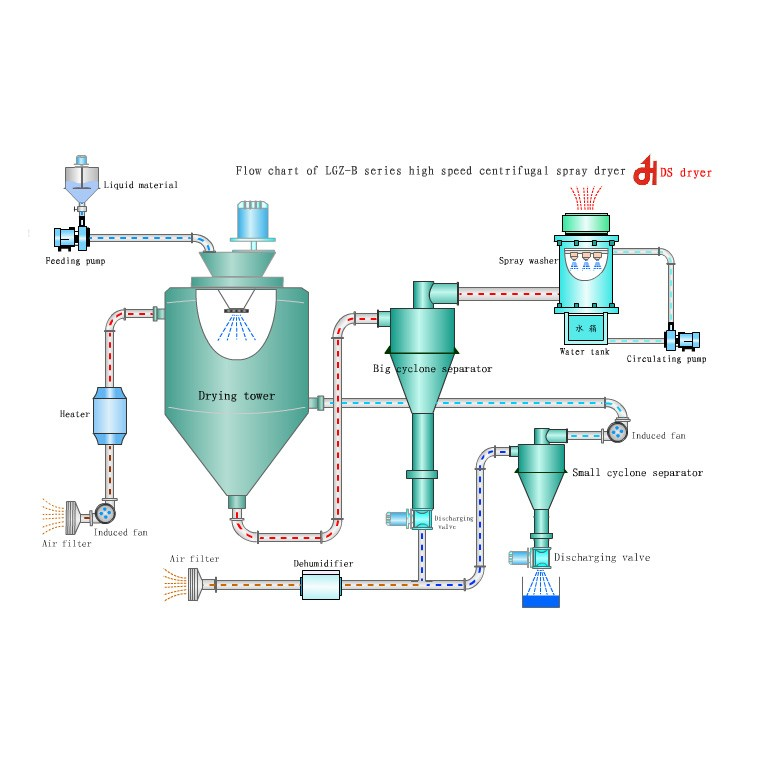 Spray Drying Pharmaceuticals