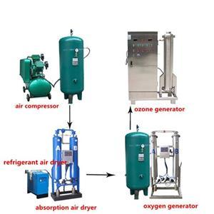 Wastewater Treatment Ozone Generator Manufacturers, Wastewater Treatment Ozone Generator Factory, Supply Wastewater Treatment Ozone Generator