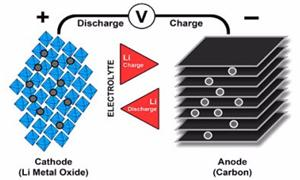 How do rechargeable Lithium Batteries Work