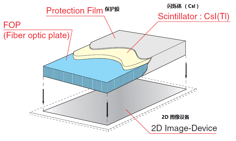 HONSUN's Fiber Optic Plate Applied In Medical