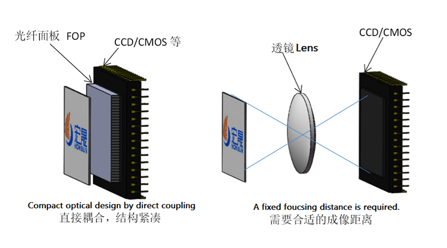 Application of HONSUN's Fiber Optic Plate & Fiber Optic Taper In CCD/CMOS