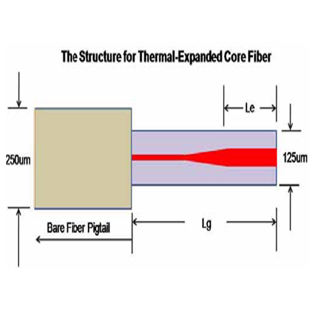 Thermal Expanded Core Fiber