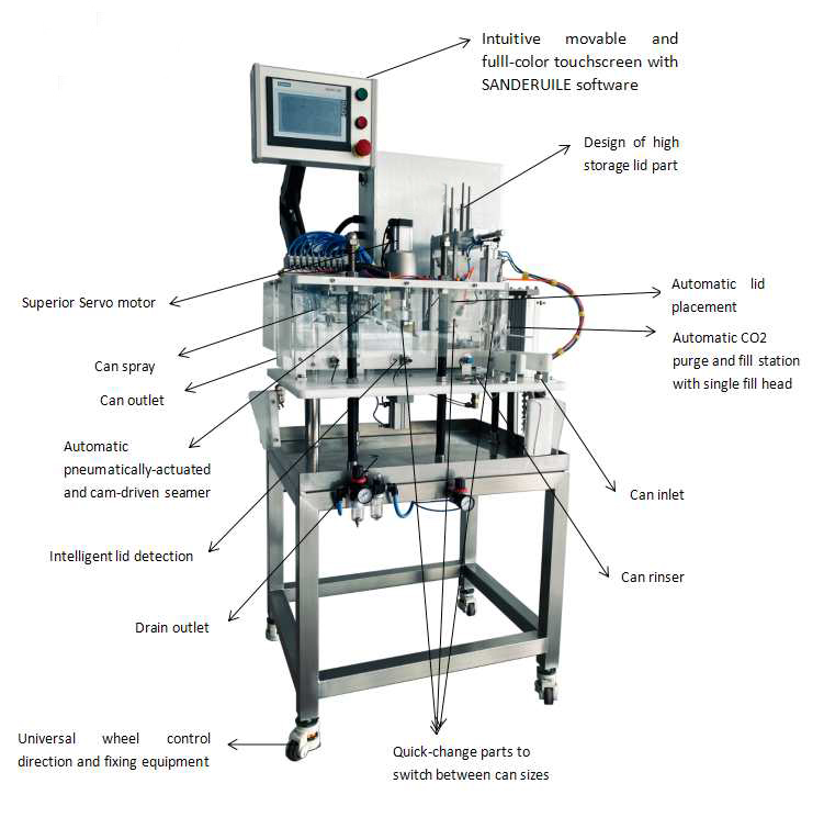 canning system