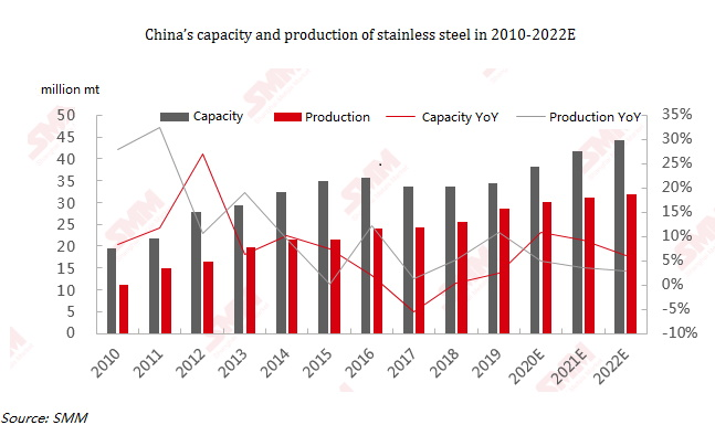 China stainless steel production