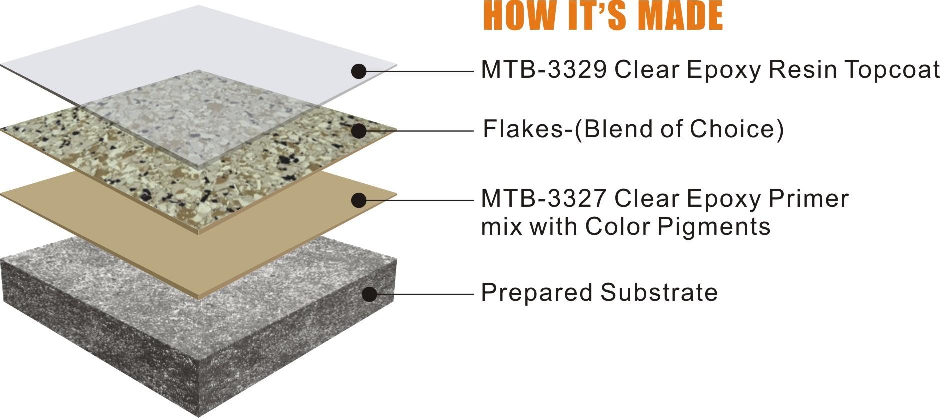 Epoxy Decorative Floor Chip Flakes Coating Manufacturers, Epoxy Decorative Floor Chip Flakes Coating Factory, Supply Epoxy Decorative Floor Chip Flakes Coating
