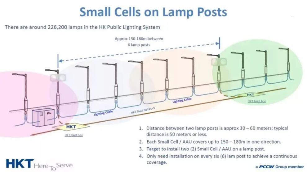 multifunctional smart pole