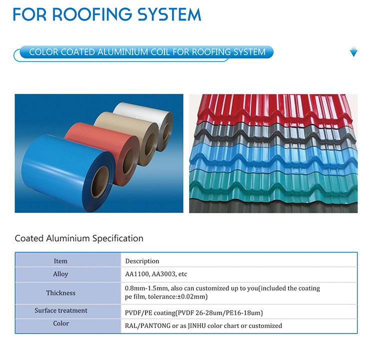 Applicaiton Area of Color Coated Aluminum Coil