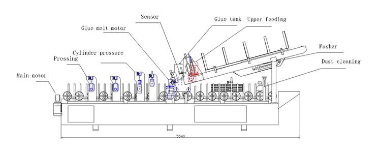 PUR glue Profile piece-together Machine