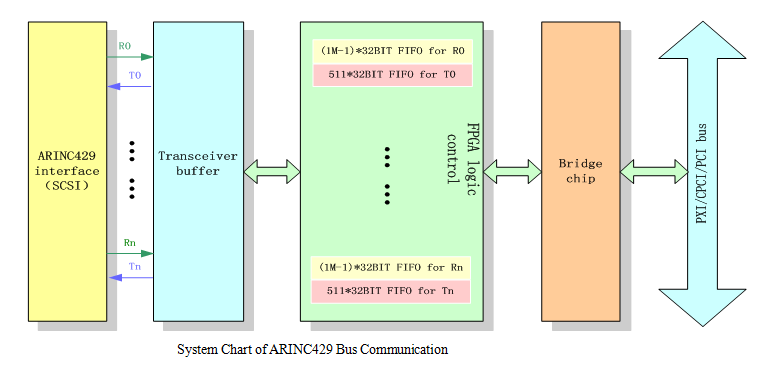 arinc429 इंटरफेस मॉड्यूल