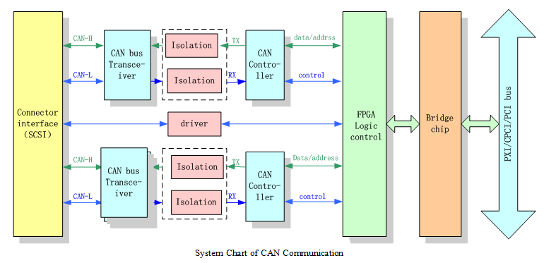 can bus interface card