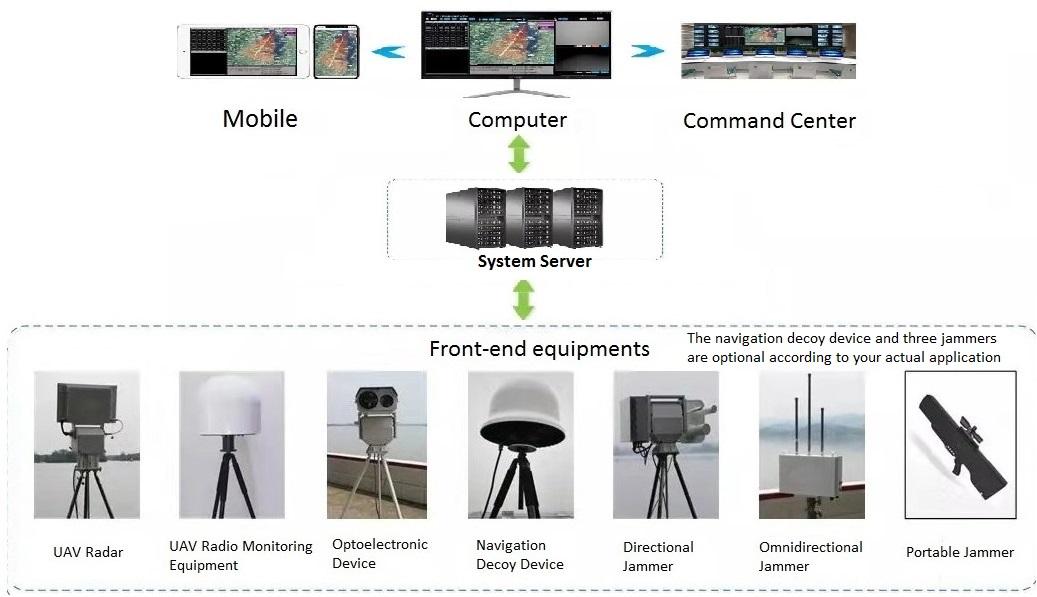 안티 UAV 방어 시스템
