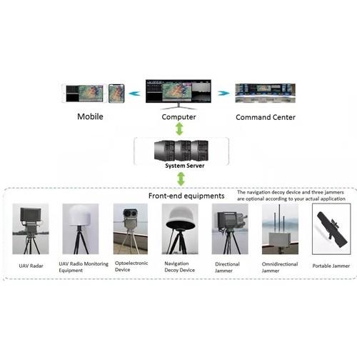 Système de défense anti UAV AUDS