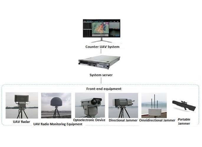 surveillance automatique de drone