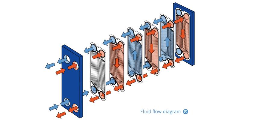 SIGMA M66 heat exchanger gasket