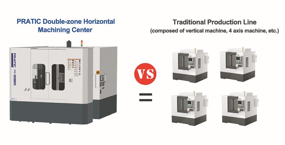 Horizontal CNC Machining Center