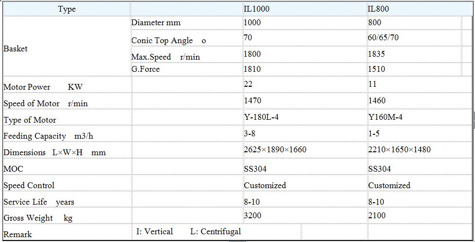 Vertikal kontinuerlig centrifug