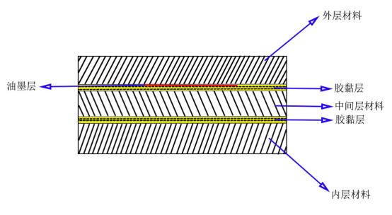 常规软包装的组合形态