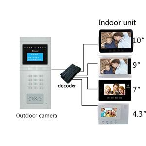 Video Door Phone System For Multi Apartments