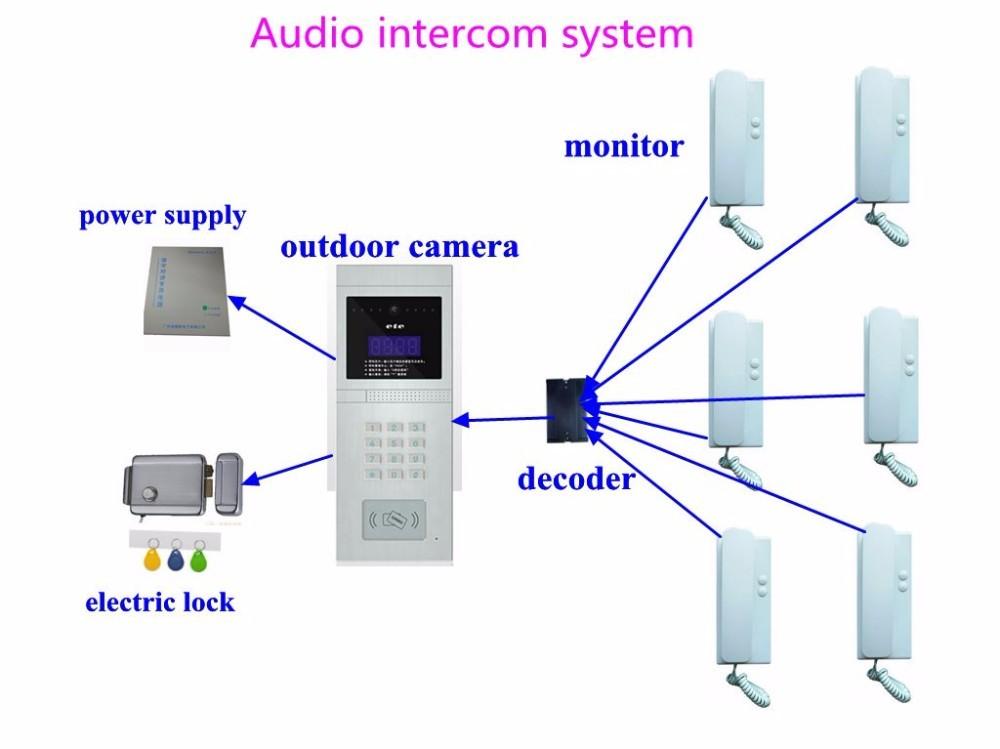 IP Video Door Phone Intercom Door Release For Building