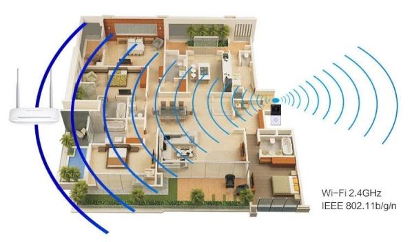 Wi-fi Kapı Zili