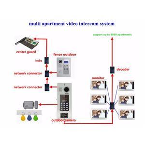 Video Door Phone Bell With Fingerprint