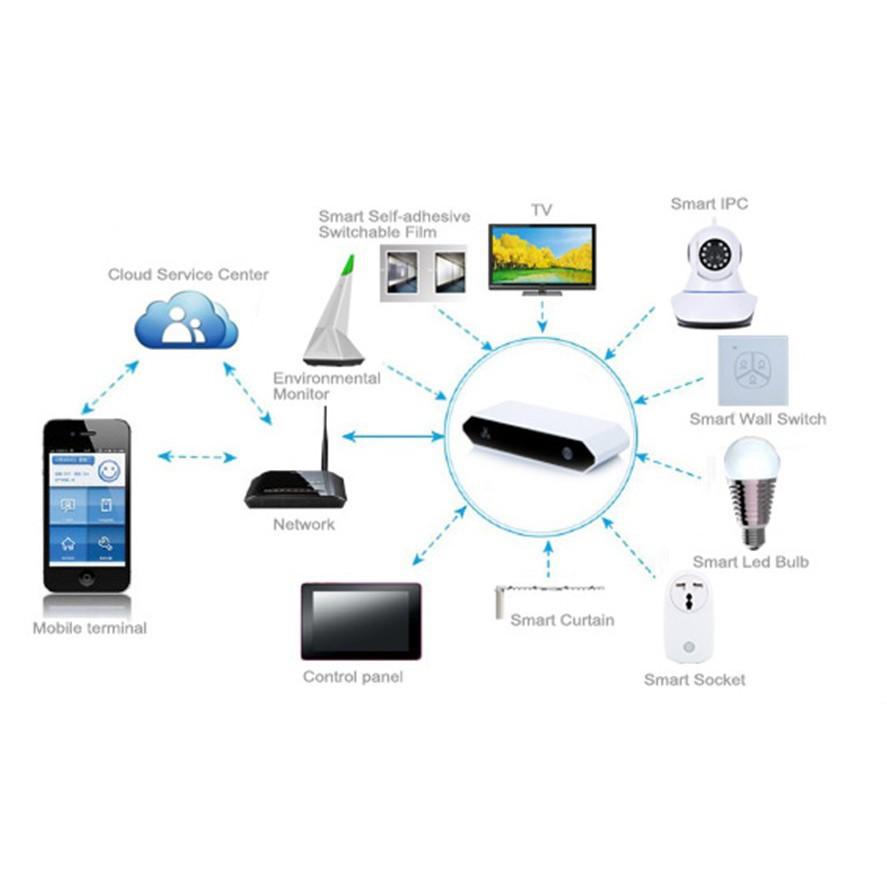 Dispositivos Amazon Alexa Smart Home