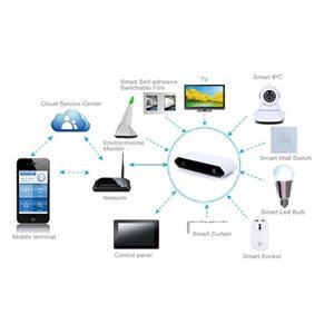 Amazon Alexa Akıllı Ev Cihazları