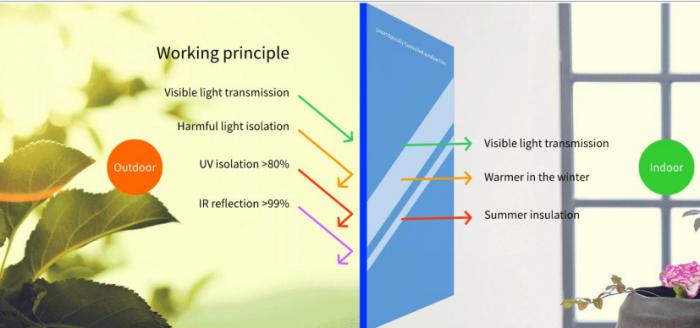 smart photochromic car window film