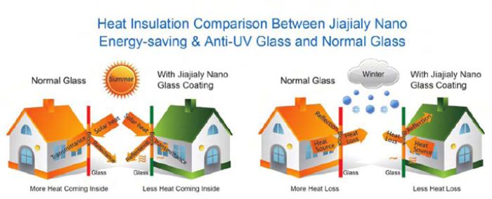 Ultraviolet Blocking Building Window Film