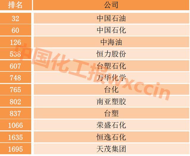 58 chemical enterprises in the global top 2000 enterprises!Hengli