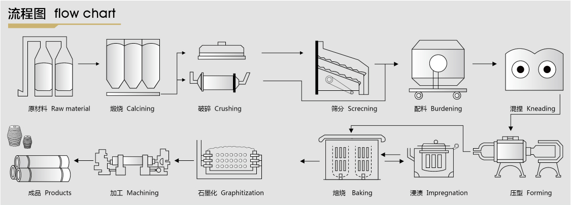 electrodes and graphite