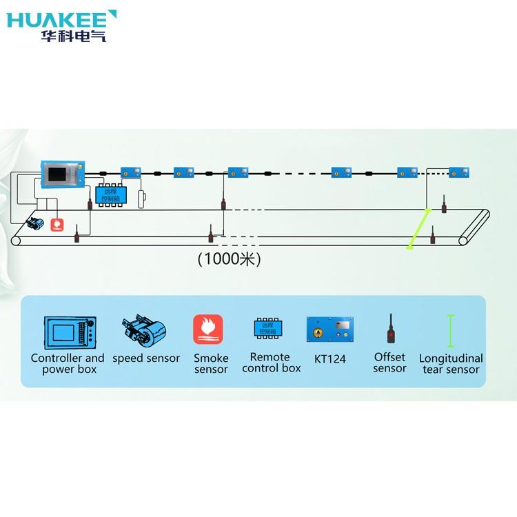KJ1126 Mine-used Belt Communication Control Device System