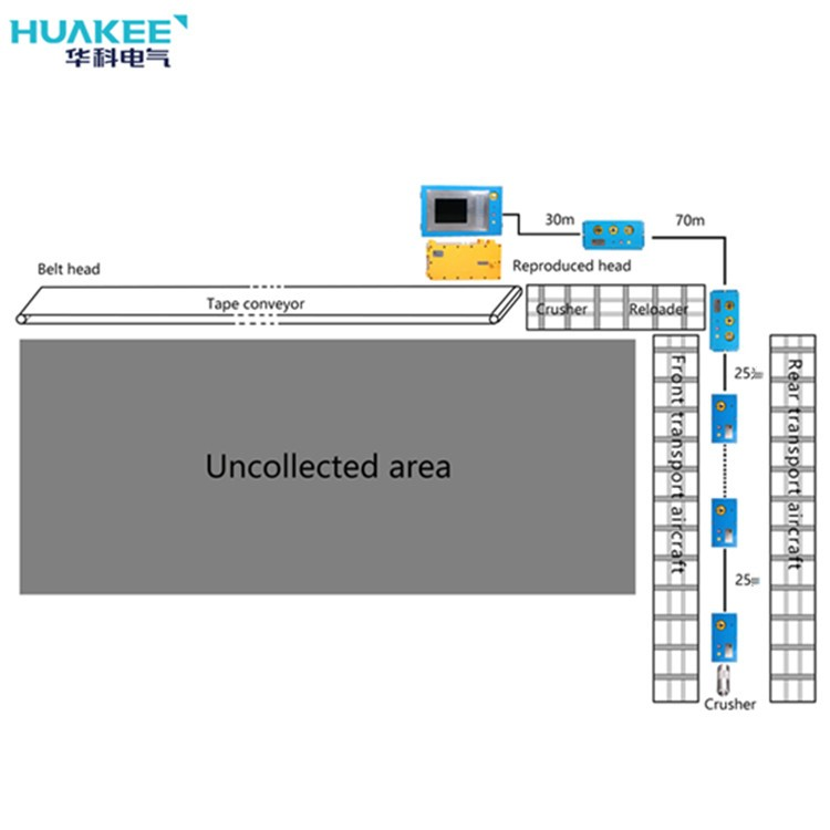 KTC158 Underground Coal Mining Working Area Centralized Control System