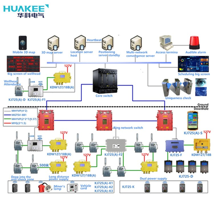 Mining Electrical Equipment System