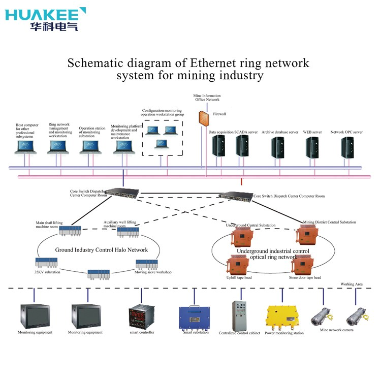 KJJ127 Mine-used Industrial Ethernet Ring Network System