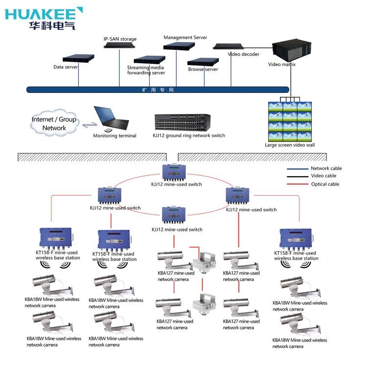 KJ707 Video Surveillance System In Mining Area