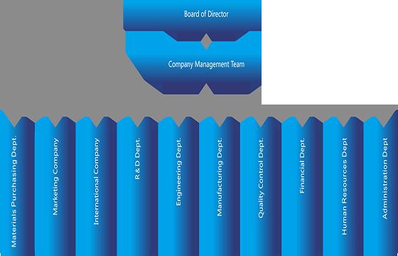 1.5 Kandungan pengenalan perusahaan-Struktur organisasi Organisasi.png