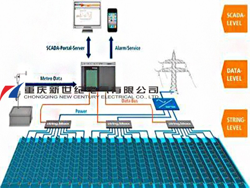 SCADA system for PV power station