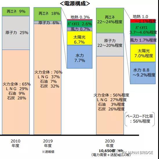 development of photovoltaic