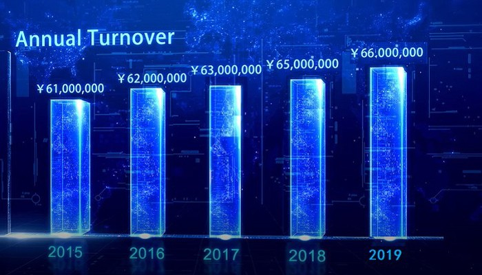 Our sales volume increases every year