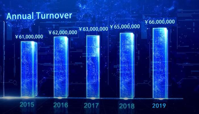 Unser Verkaufsvolumen steigt jedes Jahr