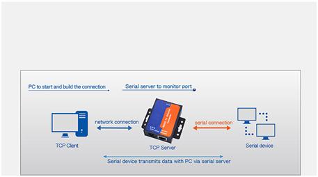 serial port over ethernet