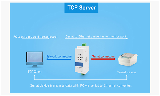 din rail rs232 to ethernet converter