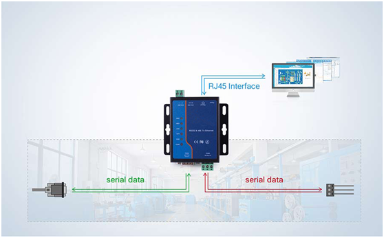 industrial serial to ethernet converter