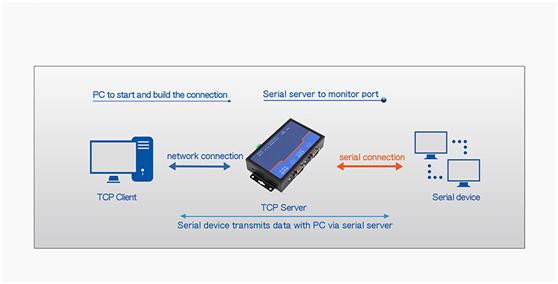 ethernet rs485 device server