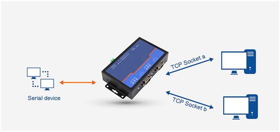rs485 ethernet device converter