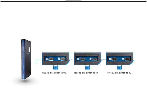 8 serial ports rs485 to ethenet converter